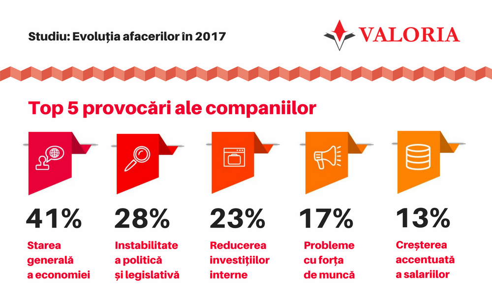 Valoria survey: Companies are bracing up for a though year