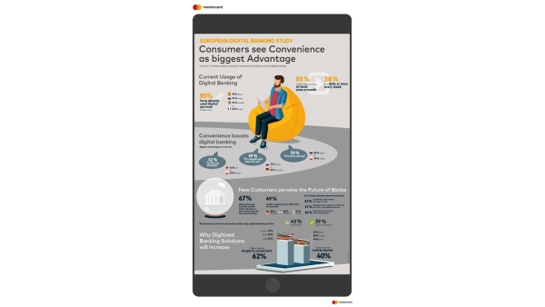 Mastercard Study - Comfort, the biggest advantage of digital banking solutions