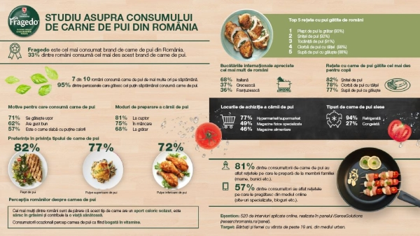 Following a national market survey, Transavia announces trends in chicken meat consumption in Romania