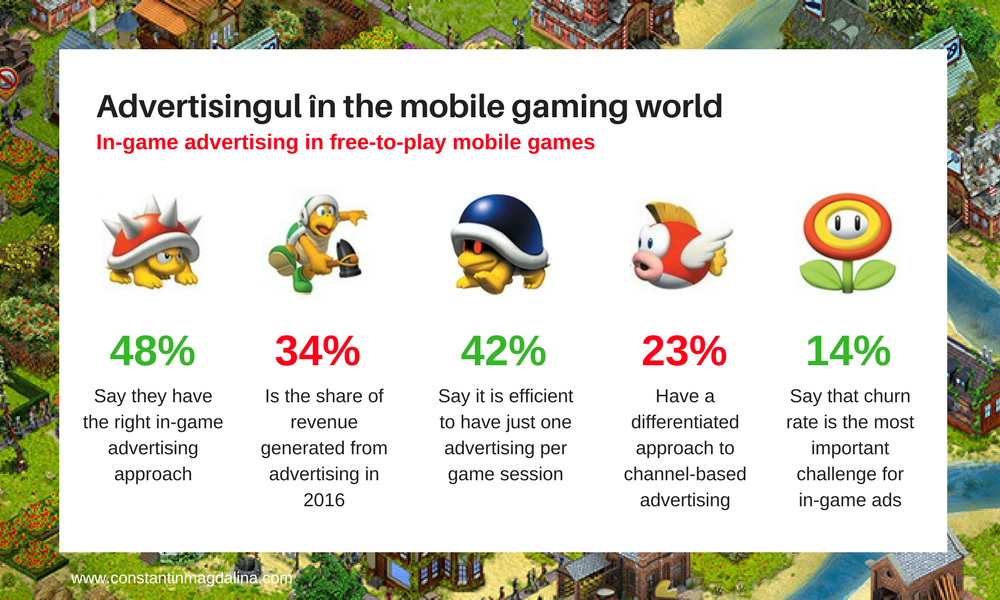 Advertising in the mobile gaming world