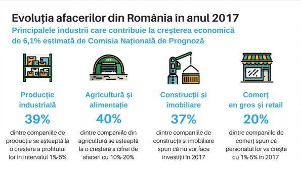 Anul 2017, Black Friday-ul economiei romanesti