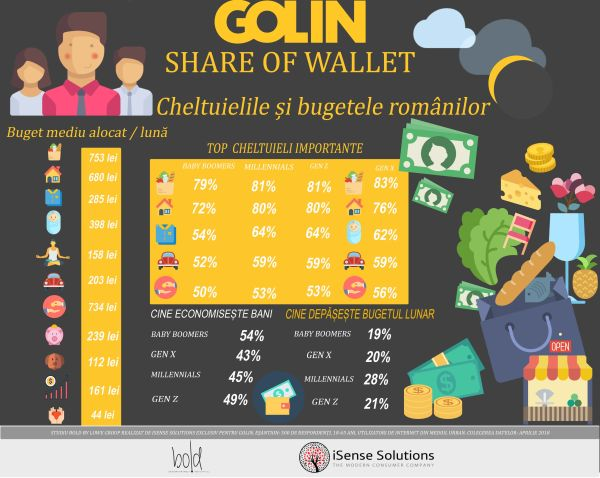 Golin & iSense Solutions analyzes how the shopping list and the wallet of Romanians look