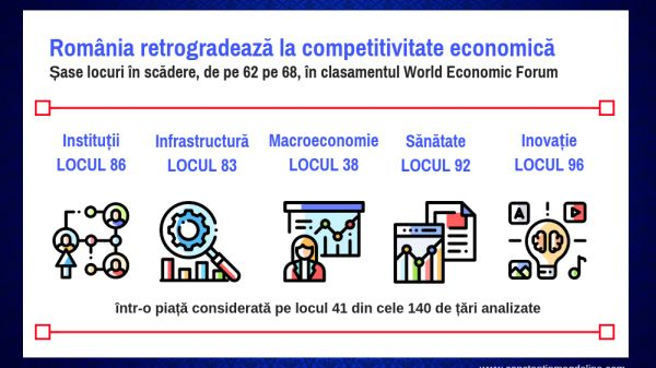 Romania retrogradeaza la competitivitate economica