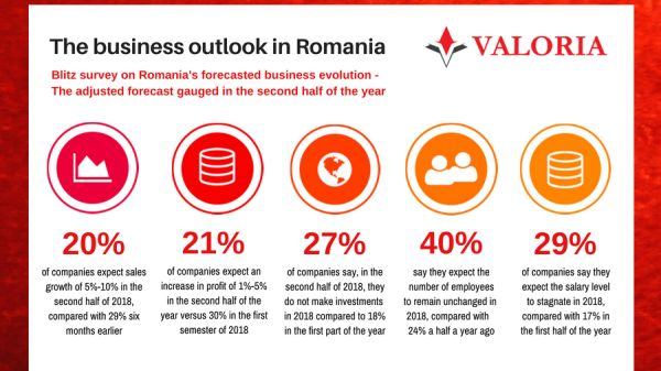 Valoria survey: Managers adjust the prospect of business growth for 2018