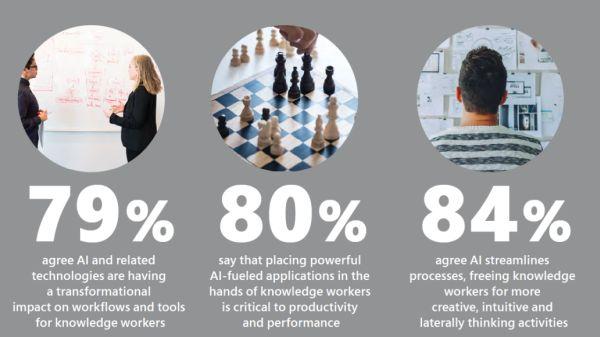 Noi studii arata ca inteligeta artificiala transforma productivitatea angajatilor si accelereaza rezultatele companiilor