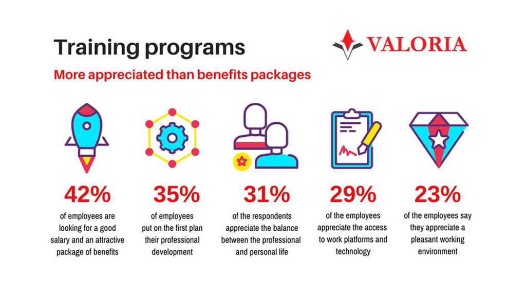 Training programs, more appreciated than benefits packages