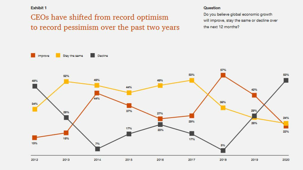 PwC Global CEO Survey: CEO pessimism over global growth in 2020 reaches record high