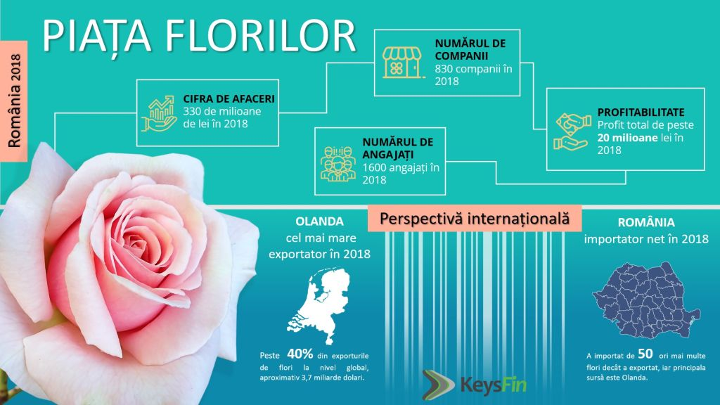 Romanians give more flowers: floral businesses have doubled their turnover in the last five years