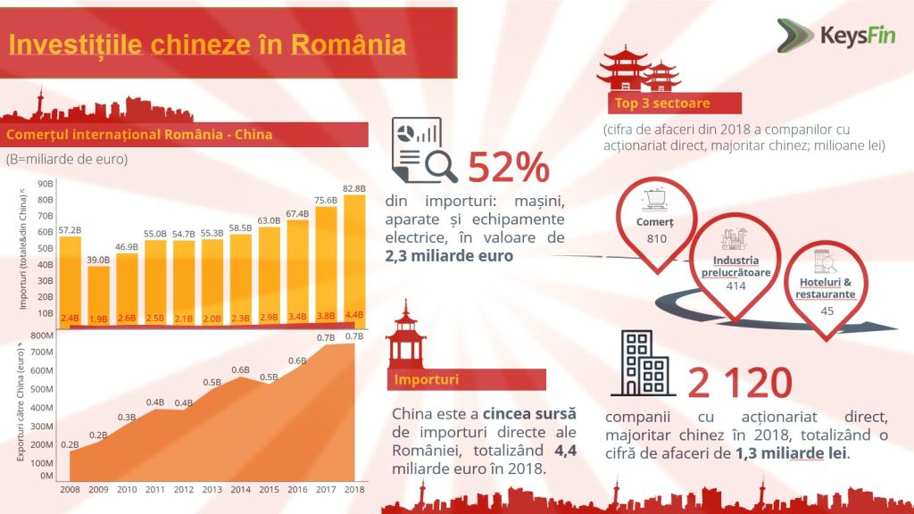 China is Romania's seventh trading partner. How will Corona Virus affect Romania's economy? KEYSFIN study