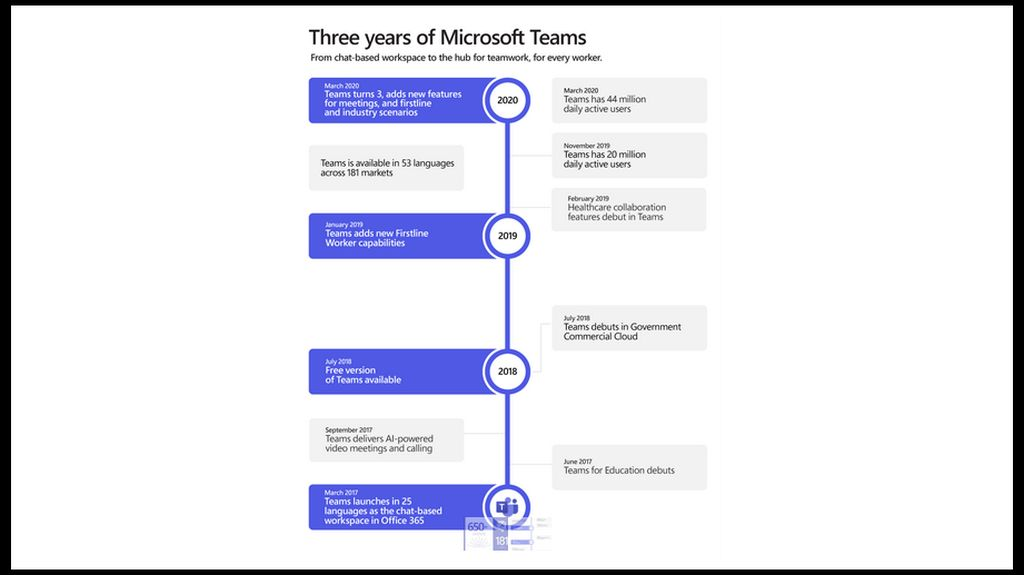 3 years of Microsoft Teams: Connect with teammates and increased productivity