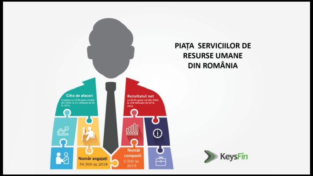 The local market for human resources services will decrease by about 15% in 2020