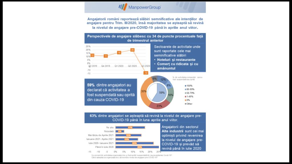 ManpowerGroup Study on Employment Prospects III / 2020