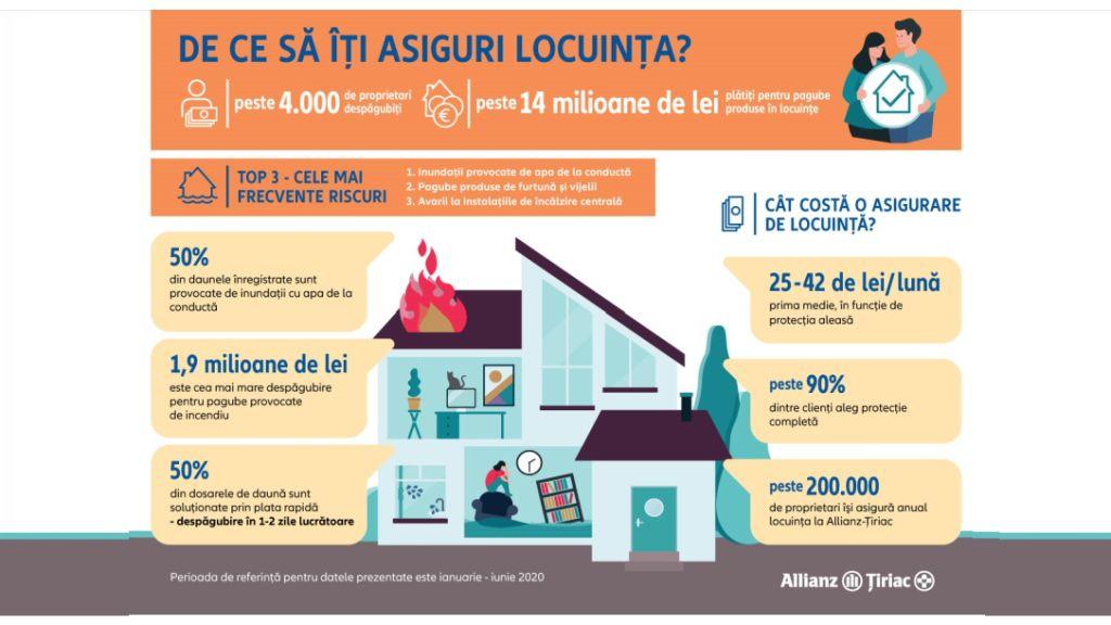 Proprietarii care si-au asigurat locuinta la Allianz-Tiriac si au avut daune au primit despagubiri de pana la 500 de ori mai mari decat prima platita