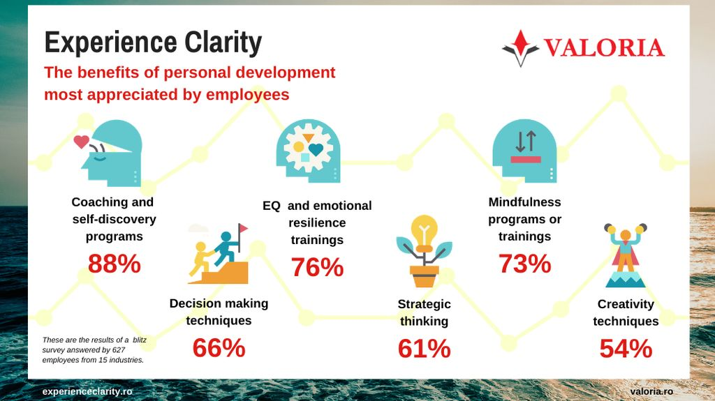 Employees appreciate companies that include self-discovery programs in their benefit mix