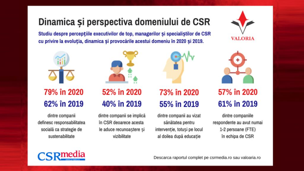 Valoria survey: Even if CSR budgets freeze, companies increase their community involvement