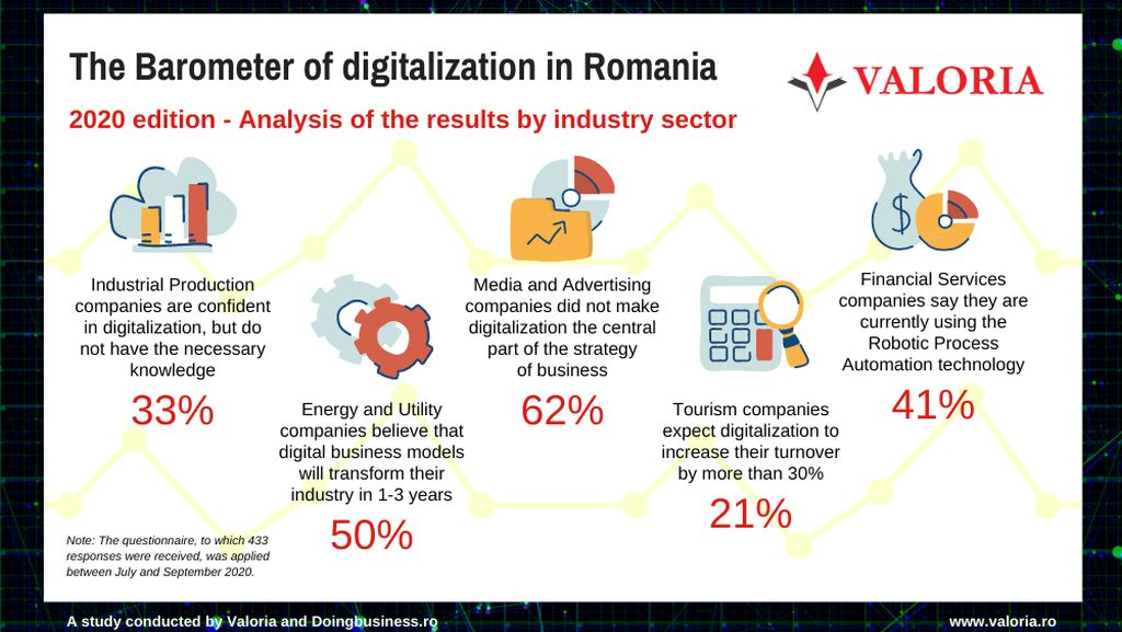 How far has the digitalization of Romanian industries advanced?