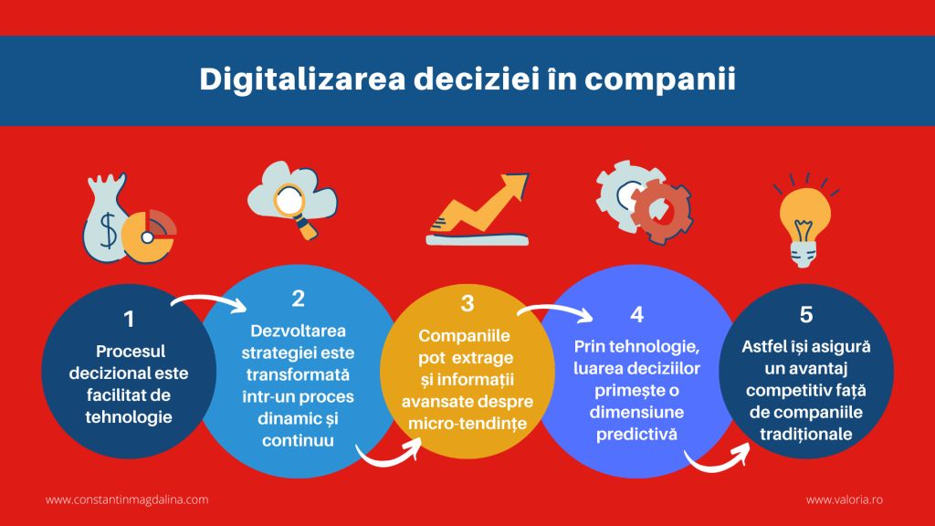 Digitalization of decision in companies