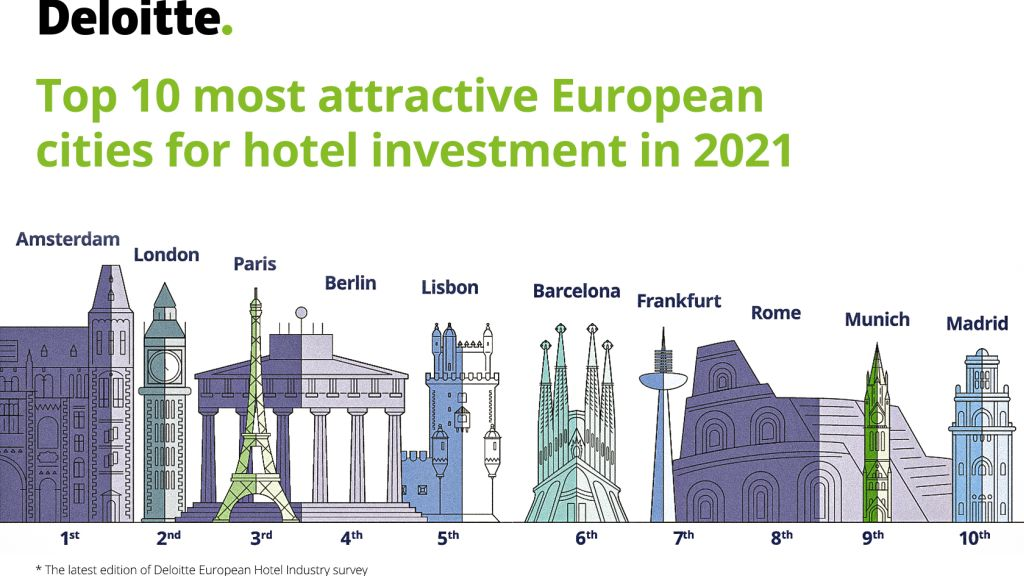 Deloitte study: the European hotel industry is expected to reach again the 2019 performance levels starting from 2023