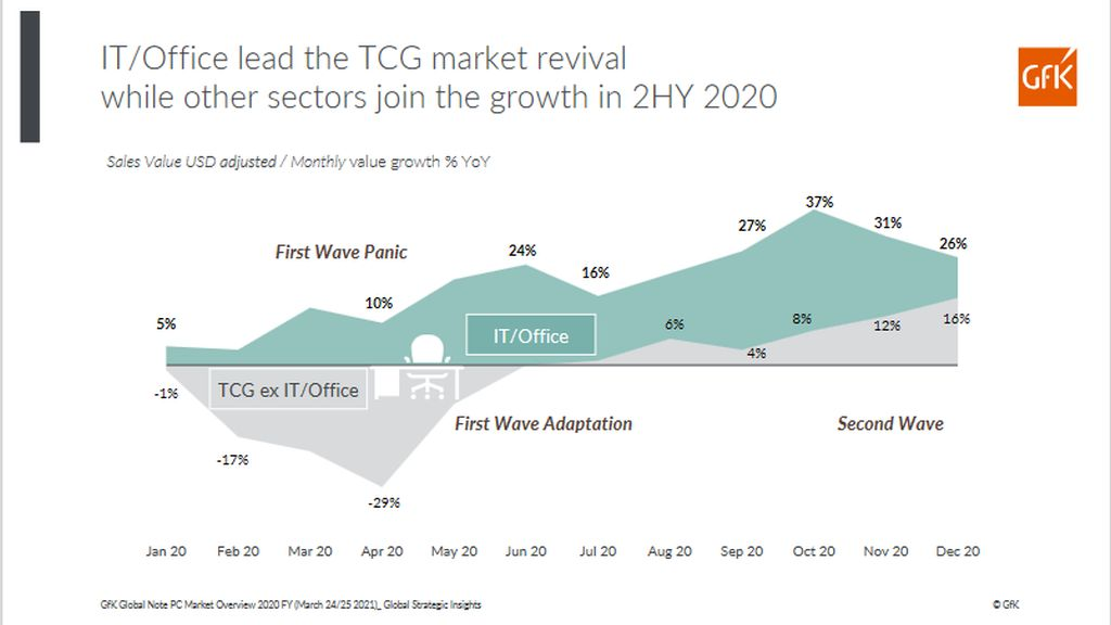 The electro IT market continues to grow in Romania in the first months of 2021
