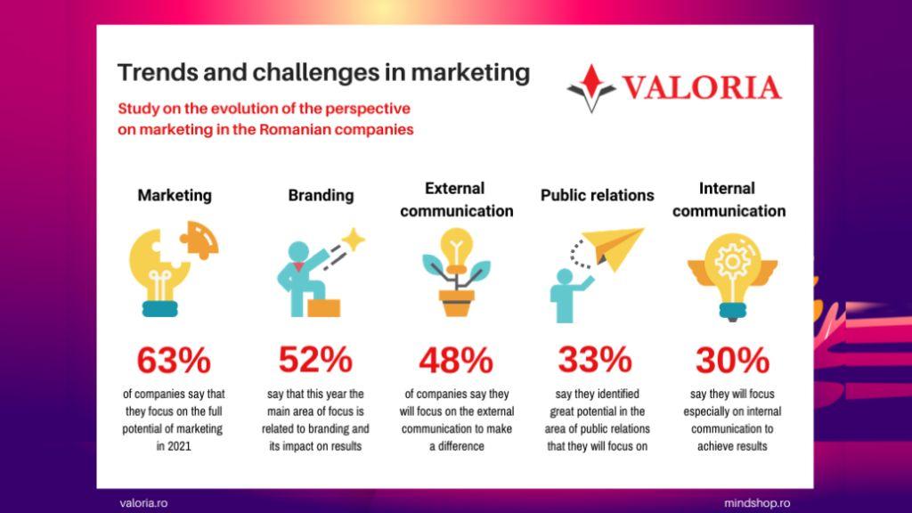Studiu Valoria si Mind Shop: Managerii de marketing se lupta cu intelegerea noilor preferinte de cumparare ale clientilor