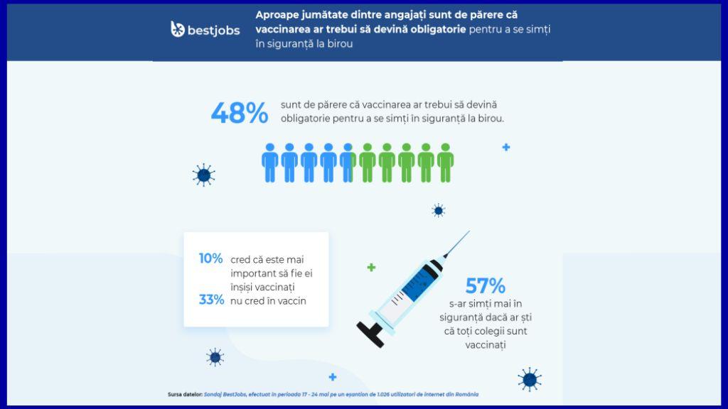 BestJobs: Aproape jumatate dintre angajati sunt de parere ca vaccinarea ar trebui sa devina obligatorie pentru a se simti in siguranta la birou