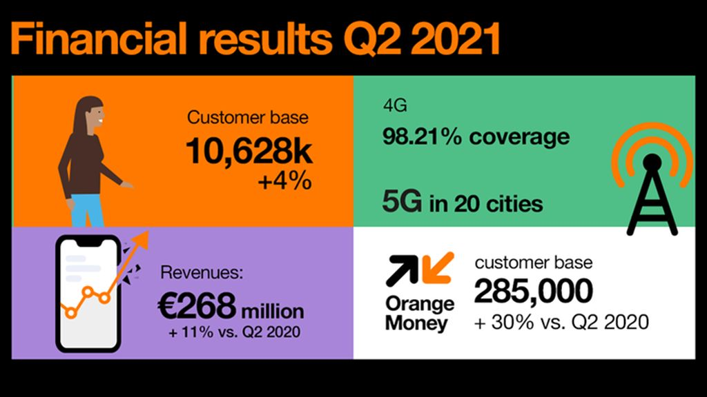 Orange Romania announces the financial results for the second quarter of 2021
