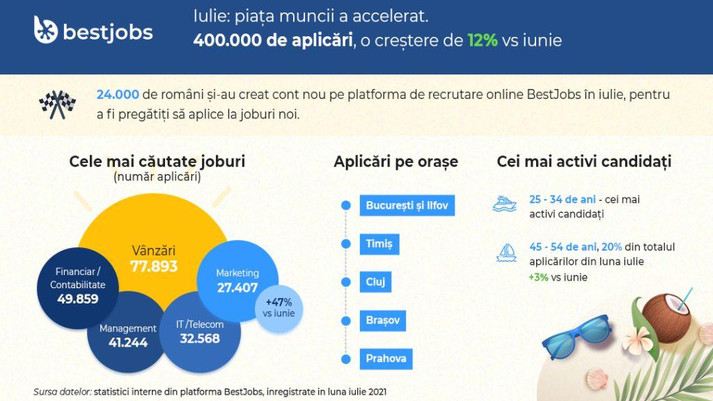 BestJobs: Piata muncii a accelerat in iulie