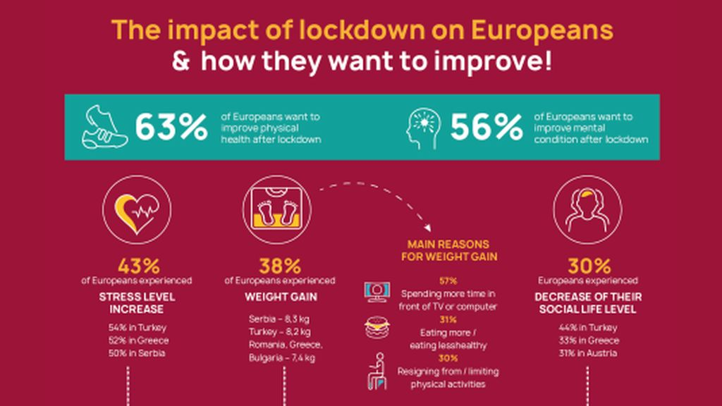 Huawei and IPSOS study: Europeans want to improve their lifestyle, 5 out of 10 believe that smart devices can help them
