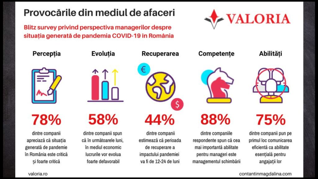 Valoria Survey: 44% of managers estimate that the recovery period of the current impact of the pandemic on the economy will be 12-24 months