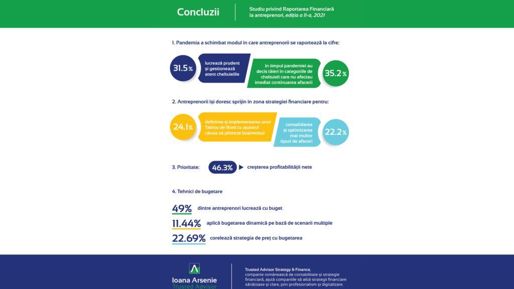 Analiza Trusted Advisor: Doar 11.44% dintre antreprenorii din agribusiness, transporturi si online au o strategie financiara adaptata la conditiile actuale